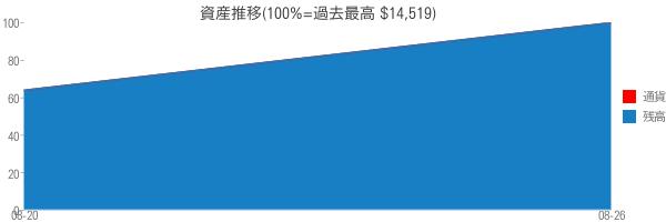 資産推移(100%=過去最高 $14,519)
