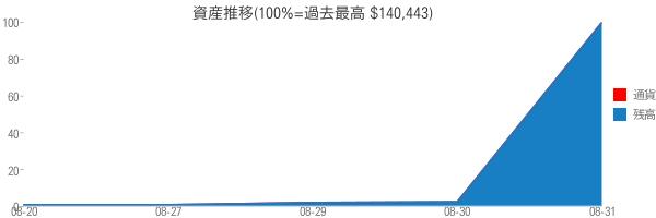 資産推移(100%=過去最高 $140,443)