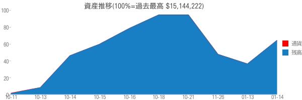 資産推移(100%=過去最高 $15,144,222)