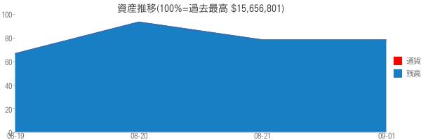 資産推移(100%=過去最高 $15,656,801)
