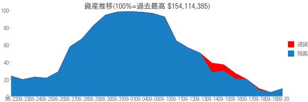 資産推移(100%=過去最高 $154,114,385)