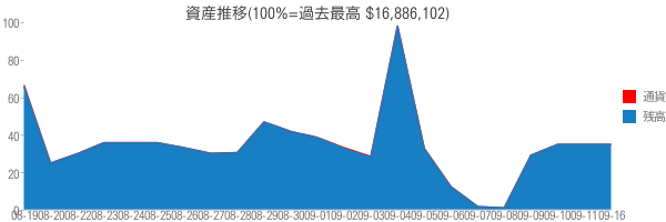 資産推移(100%=過去最高 $16,886,102)