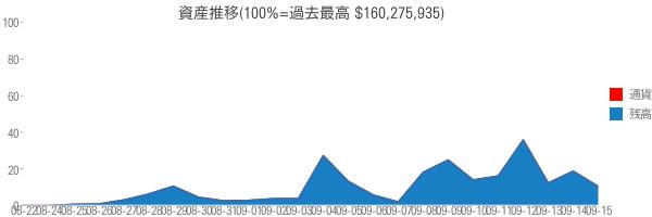資産推移(100%=過去最高 $160,275,935)