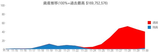 資産推移(100%=過去最高 $169,752,576)