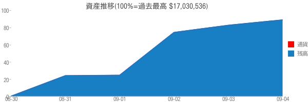 資産推移(100%=過去最高 $17,030,536)