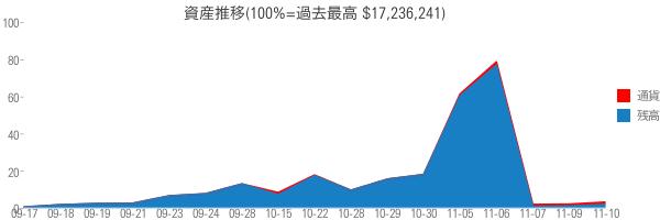 資産推移(100%=過去最高 $17,236,241)