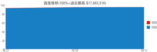 資産推移(100%=過去最高 $17,663,516)