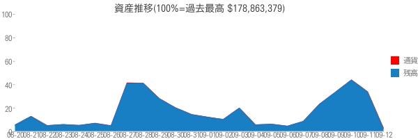 資産推移(100%=過去最高 $178,863,379)
