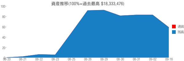 資産推移(100%=過去最高 $18,333,476)