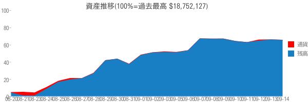 資産推移(100%=過去最高 $18,752,127)