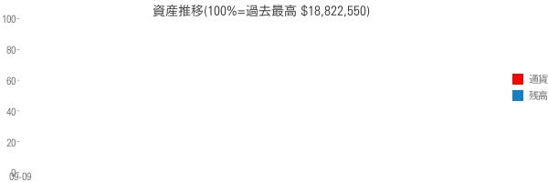 資産推移(100%=過去最高 $18,822,550)