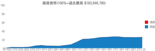 資産推移(100%=過去最高 $183,846,780)