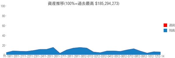 資産推移(100%=過去最高 $185,294,273)