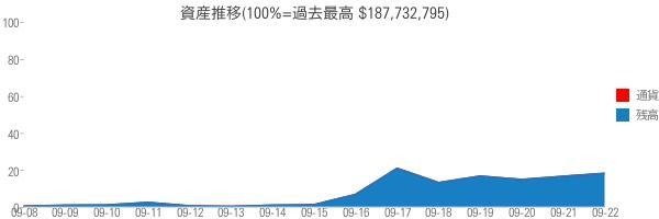 資産推移(100%=過去最高 $187,732,795)