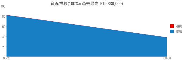 資産推移(100%=過去最高 $19,330,009)