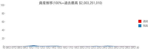 資産推移(100%=過去最高 $2,003,251,010)