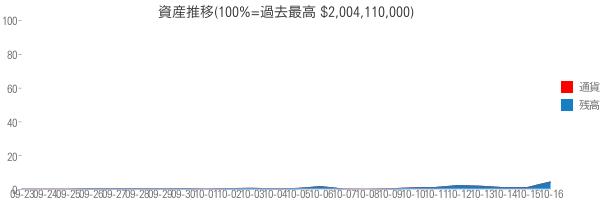 資産推移(100%=過去最高 $2,004,110,000)