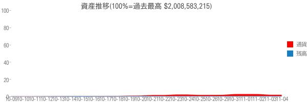 資産推移(100%=過去最高 $2,008,583,215)