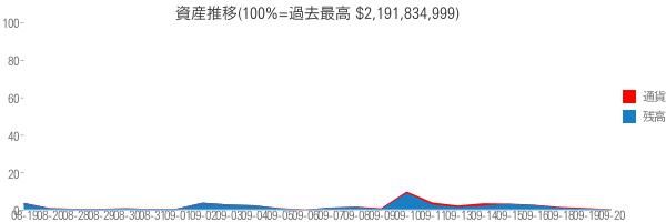 資産推移(100%=過去最高 $2,191,834,999)