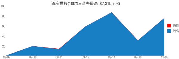 資産推移(100%=過去最高 $2,315,703)
