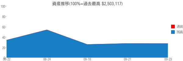 資産推移(100%=過去最高 $2,503,117)