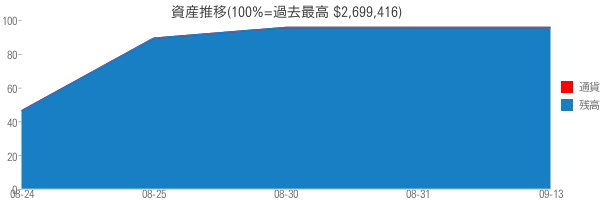 資産推移(100%=過去最高 $2,699,416)