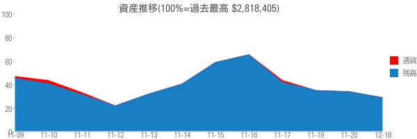 資産推移(100%=過去最高 $2,818,405)