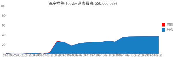 資産推移(100%=過去最高 $20,000,029)