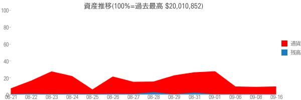 資産推移(100%=過去最高 $20,010,852)