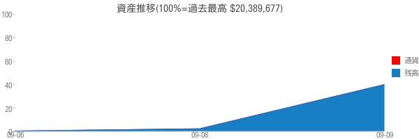 資産推移(100%=過去最高 $20,389,677)