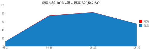 資産推移(100%=過去最高 $20,547,639)