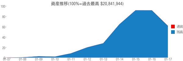資産推移(100%=過去最高 $20,841,944)