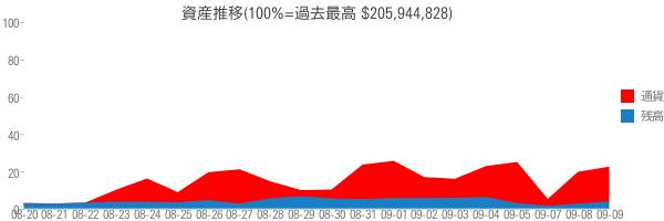 資産推移(100%=過去最高 $205,944,828)