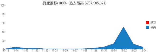 資産推移(100%=過去最高 $207,905,871)