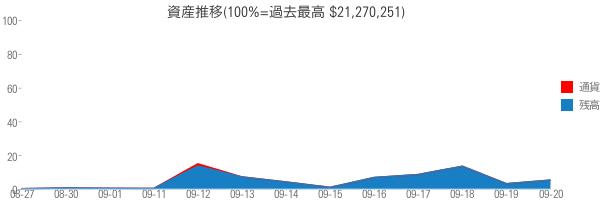 資産推移(100%=過去最高 $21,270,251)