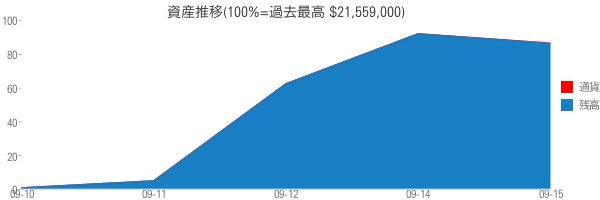 資産推移(100%=過去最高 $21,559,000)
