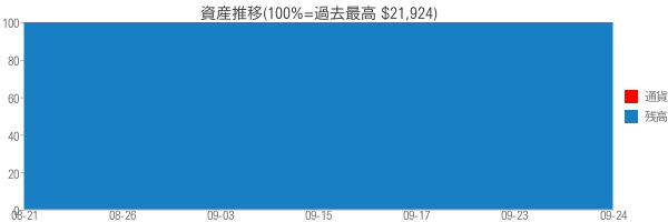 資産推移(100%=過去最高 $21,924)