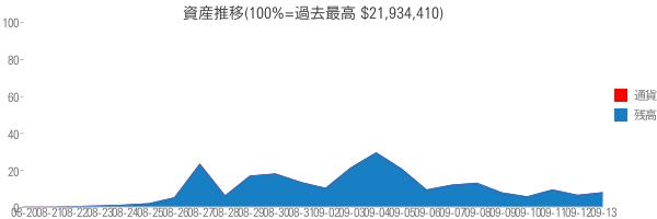 資産推移(100%=過去最高 $21,934,410)