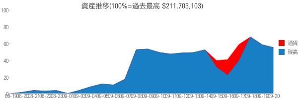 資産推移(100%=過去最高 $211,703,103)