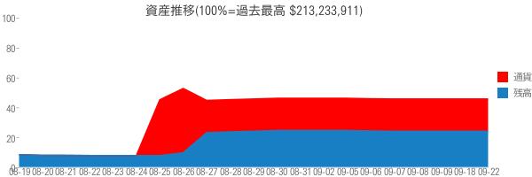 資産推移(100%=過去最高 $213,233,911)