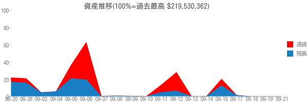 資産推移(100%=過去最高 $219,530,362)