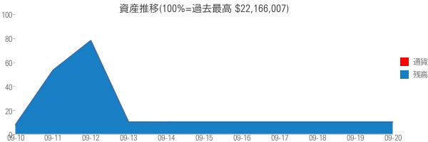 資産推移(100%=過去最高 $22,166,007)