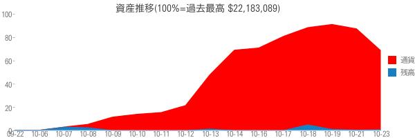 資産推移(100%=過去最高 $22,183,089)