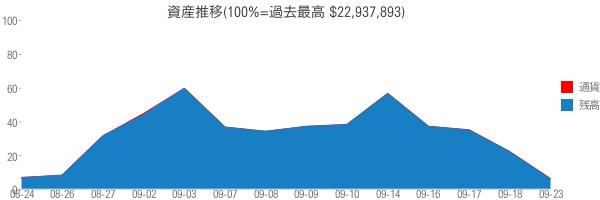 資産推移(100%=過去最高 $22,937,893)