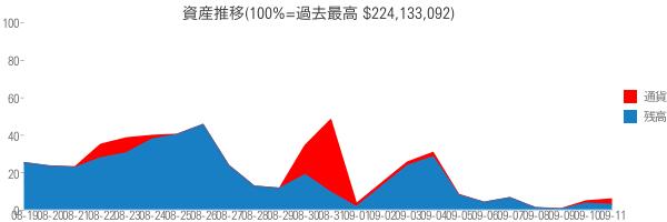 資産推移(100%=過去最高 $224,133,092)