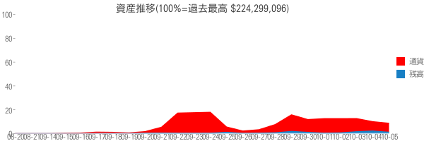 資産推移(100%=過去最高 $224,299,096)