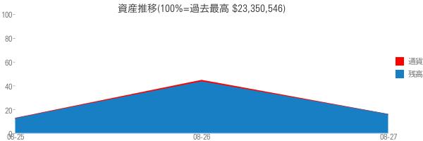 資産推移(100%=過去最高 $23,350,546)