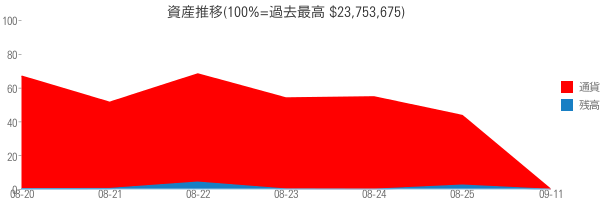 資産推移(100%=過去最高 $23,753,675)