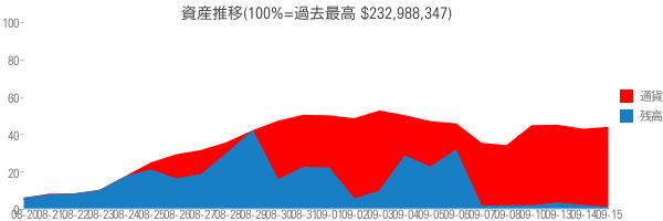 資産推移(100%=過去最高 $232,988,347)