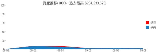 資産推移(100%=過去最高 $234,233,523)